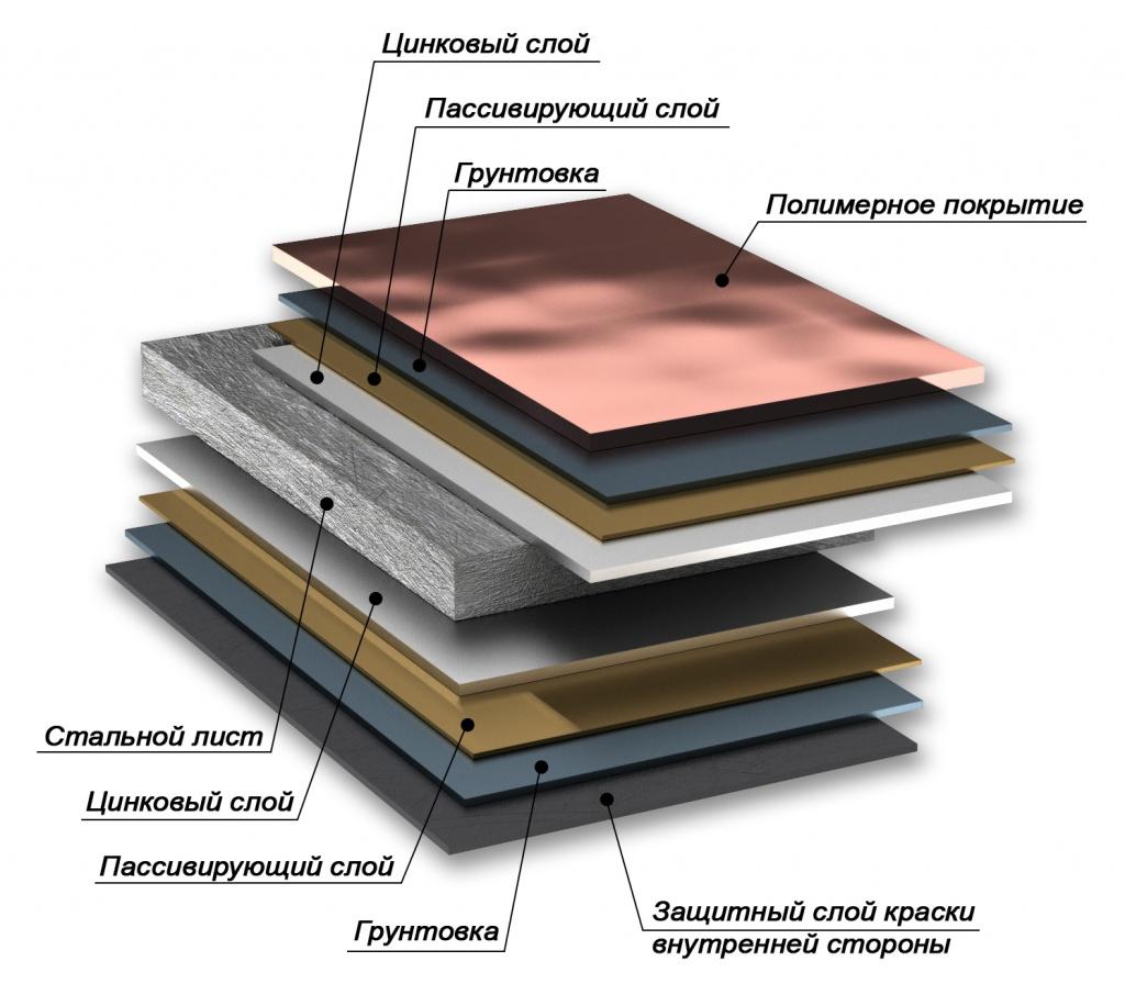 металлочерепица состав листа